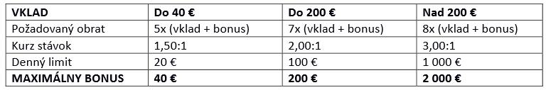 tabuľka s bonusmi